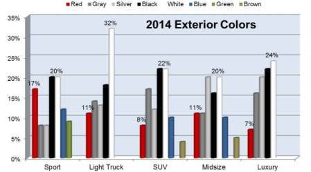 Source: PPG Global Color Trends 2014. Shares are for North America