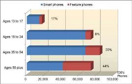 Smartphone Ownership by age  - Comscore, June 2015