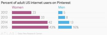 Data: Pew Research Center